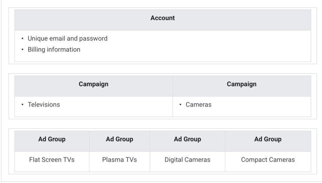 Google Ads Campaign Organization